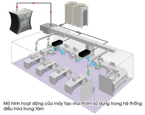 Hệ thống máy xịt thơm điều hòa trung tâm
